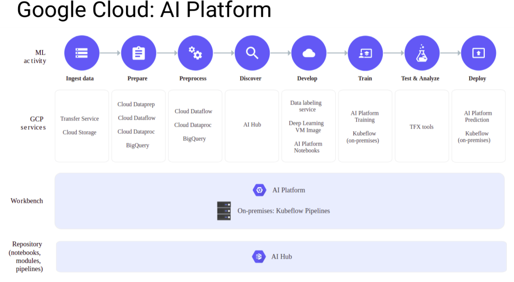 cloud-ai-platform2