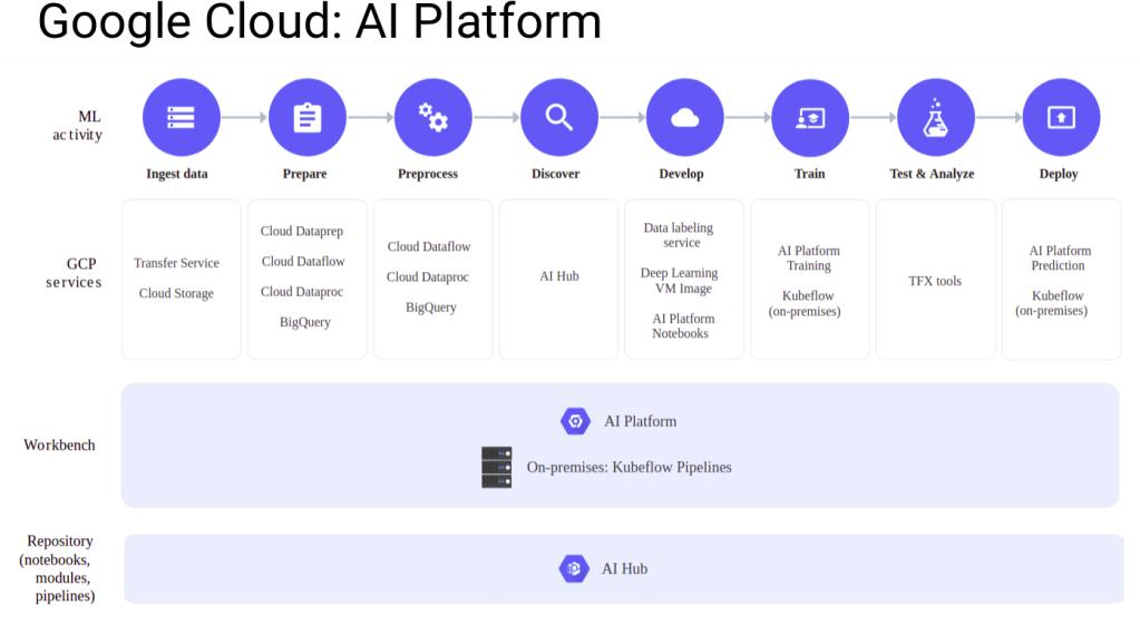 cloud-ai-platform2
